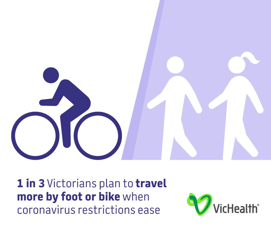 1 in 3 Victorians plan to travel more by foot or bike when coronavirus restrictions ease.