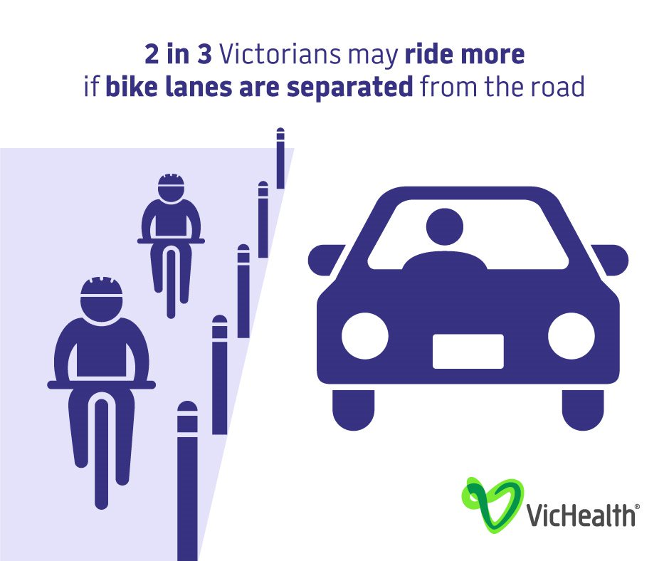 2 in 3 Victorians may ride more if bike lanes are separated from the road